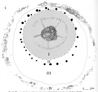 [:da]I: Hjulgravsanlægget, II: Lyngtørvshøj, omkranset af et stolpehegn, III: Den tørvebyggede høj med plankekiste, IV: Den sidste, største høj, der var omkranset af en stenkreds. Tegning: Funde der älteren Bronzezeit Bd. VI)[:de]I: hjulgravsanlægget, II: lyngtørvshøj, omkranset af et stolpehegn, III: den tørvebyggede høj med plankekiste, IV: den sidste, største høj, der var omkranset af en stenkreds. Tegning: Funde der älteren Bronzezeit Bd. VI)[:]