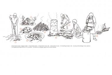 Hvordan foregik jernproduktion i jernalderen? Tegning: Jørgen Andersen.