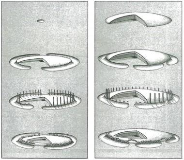 1) de flade, hvor tuen mangler eller alene er bygget af fyld fra ringgrøften. 2) Hvælvede tuer, hvor der er tilført jord.  Efter Erik  Jørgensen 1975:9.